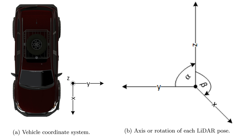 Multi-LiDAR placement, calibration, co-registration, and