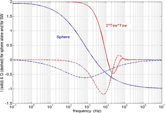 Analysis of the effect of salt water on time domain electromagnetic