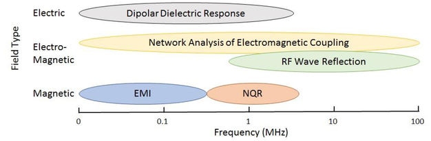 A portable discrete frequency NQR explosives detection system