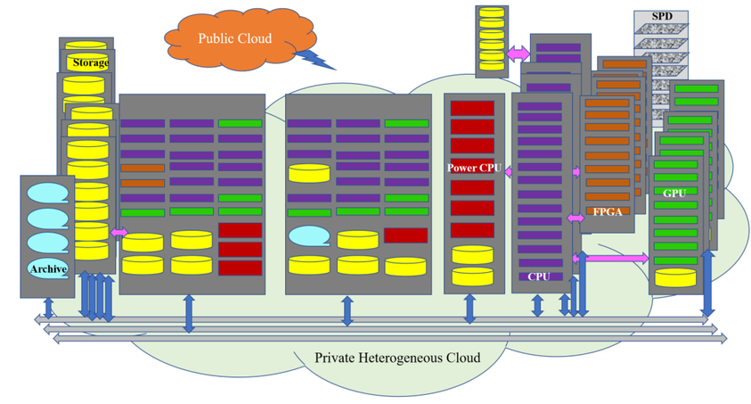 Building a high performance, secure, reliable and compliant