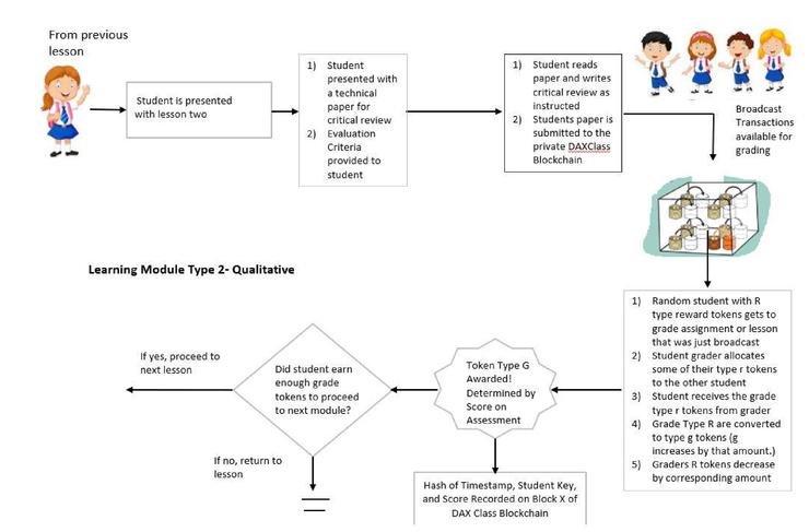 Distributed autonomous learning framework