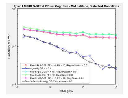 Fully cognitive transceiver for High Frequency (HF) applications