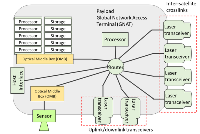 Modular open systems architecture for optical networks in spacecraft