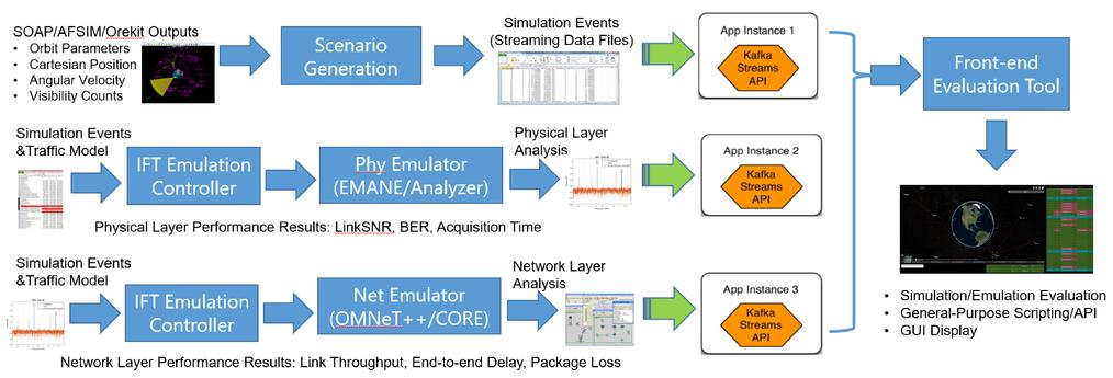 Toolchain based hybrid implementation for GPS satellite