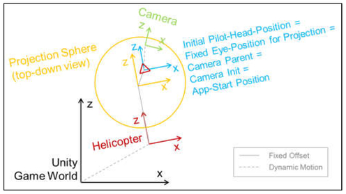 Integration and use of an AR display in a maritime helicopter simulator