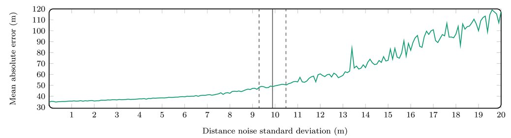 UAV navigation in GPS-denied environment using particle