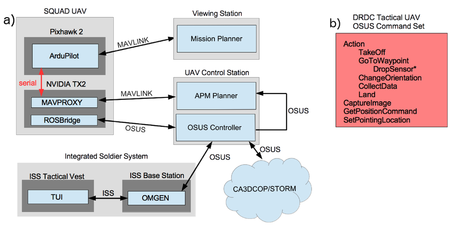 Unmanned systems technologies in contested urban environments