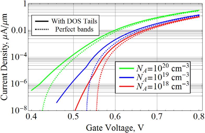 Tunnel undoped multiple-gate field-effect transistor with
