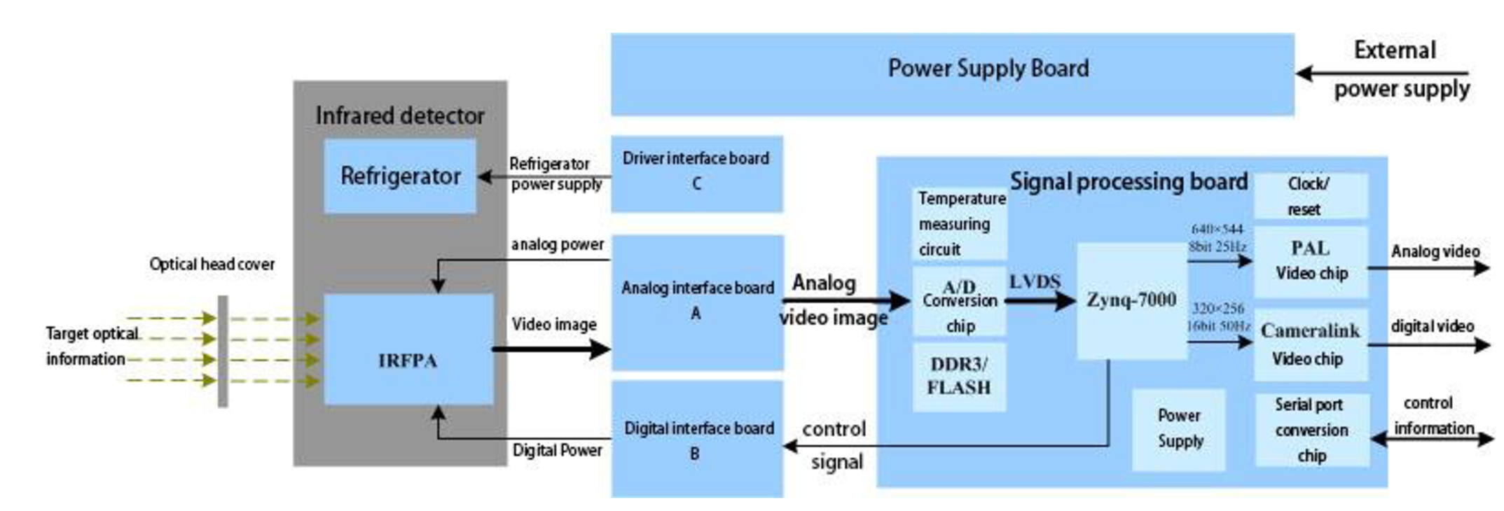 IR imaging pre-processing system design based on Zynq-7000