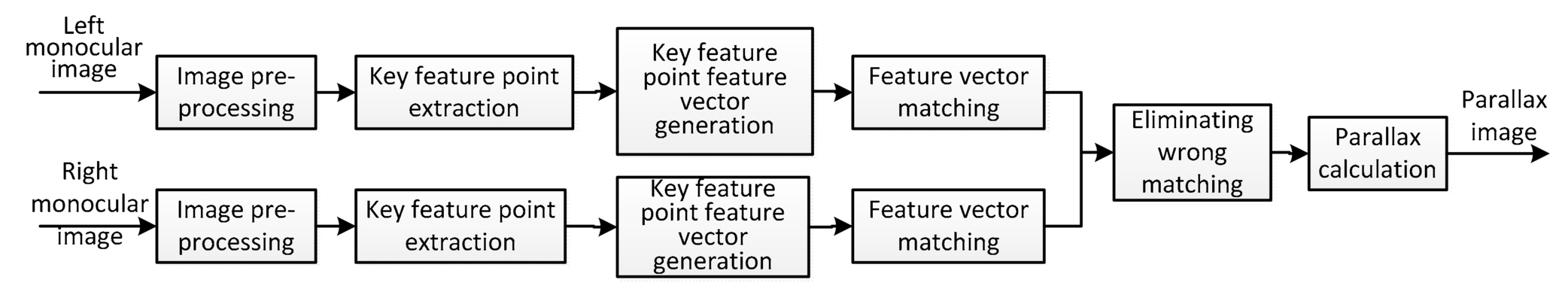 Application of SIFT feature vector matching algorithm in binocular