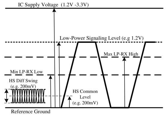 The design of MIPI image processing based on FPGA