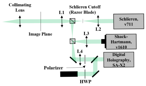 Digital holography wavefront sensing with a supersonic wind