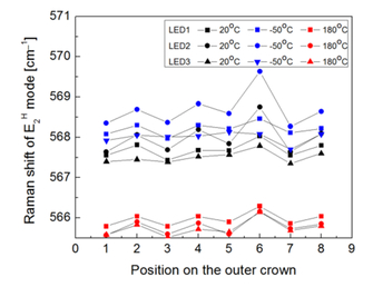Thermomechanical local stress in assembled GaN LEDs