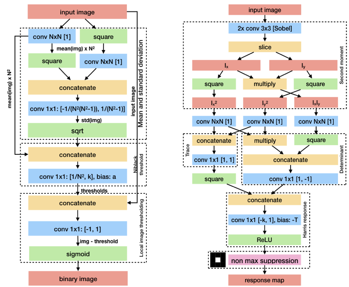 On differentiability of common image processing algorithms