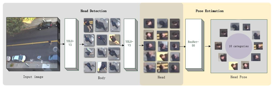 Head pose estimation with neural networks from surveillant images