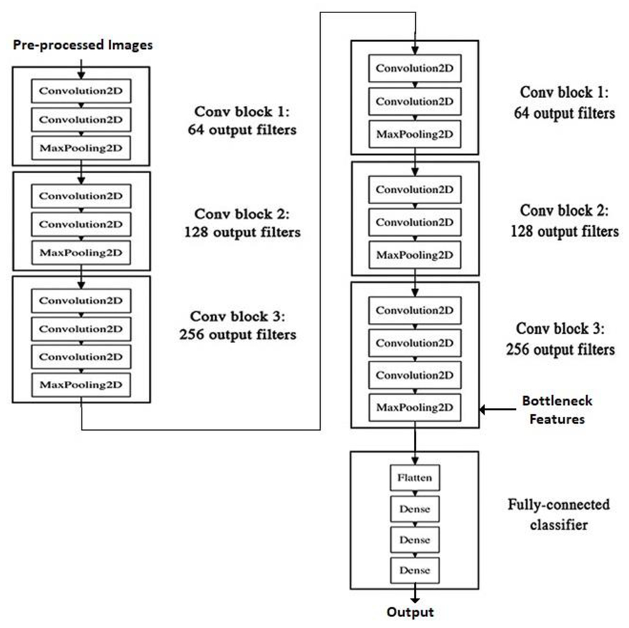 Hand gesture recognition using image segmentation and deep neural