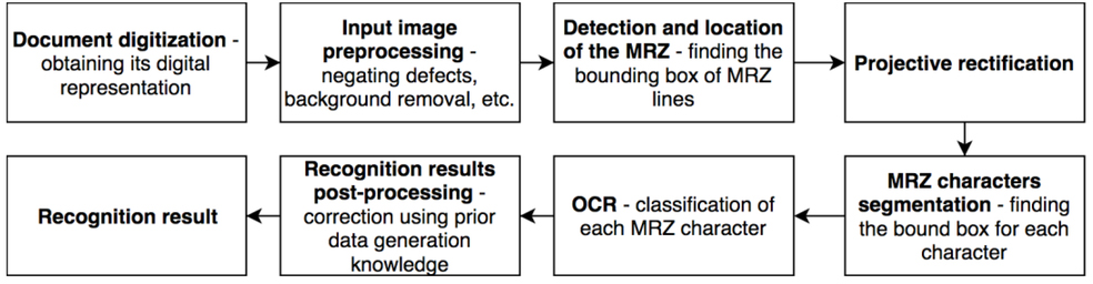 Methods of machine-readable zone recognition results post