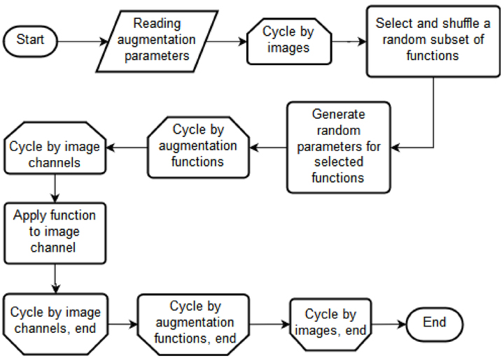 Effective real-time augmentation of training dataset for the neural