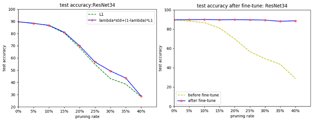 Pruning filters with L1-norm and standard deviation for CNN