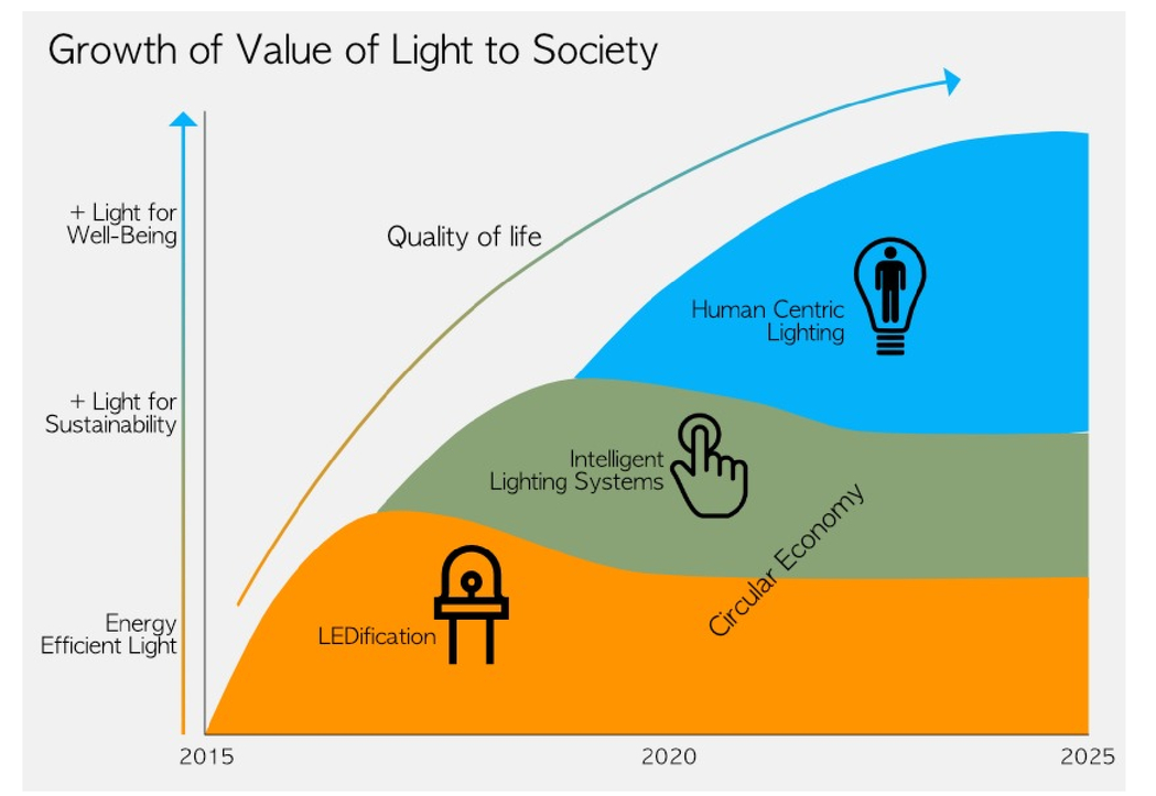 Lighting a smart society