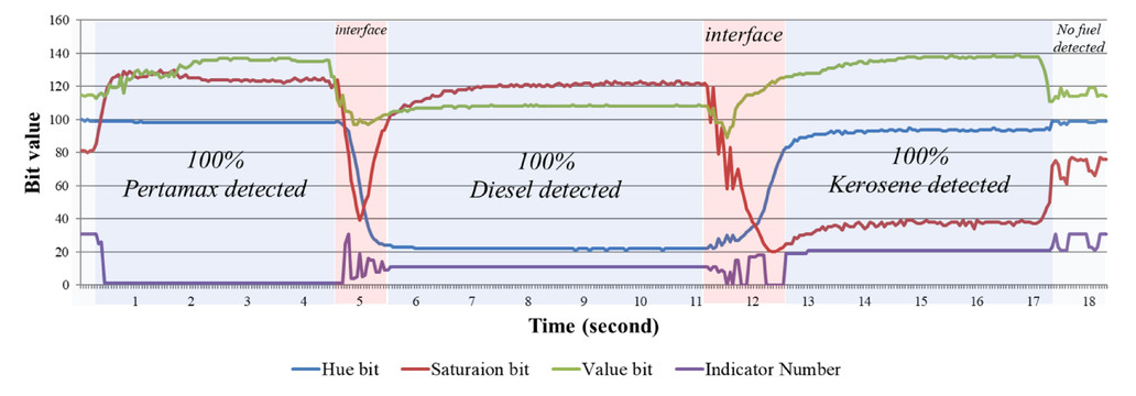 Design of fuel detection system in transparent pipe using