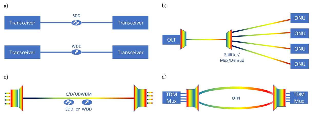 Effectiveness of optical fiber networks in fifth and next