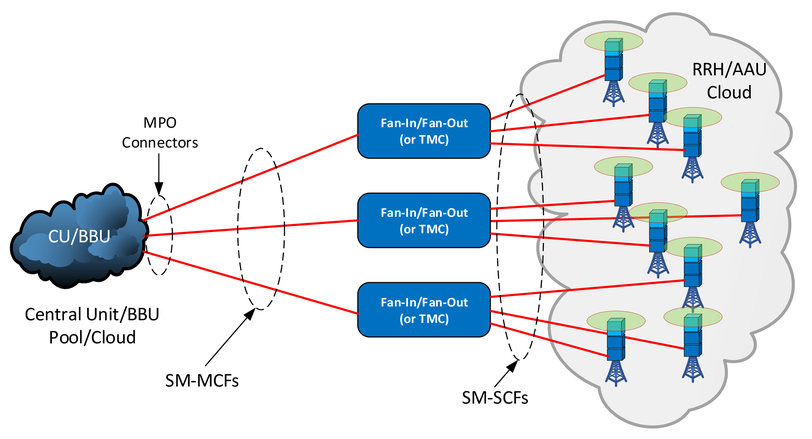 Multi-core optical fibers in FTTH/FTTA/FTTS solutions