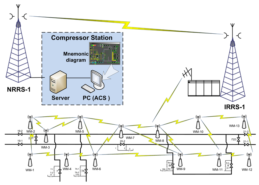 Model of a telecommunication system for monitoring gas leaks
