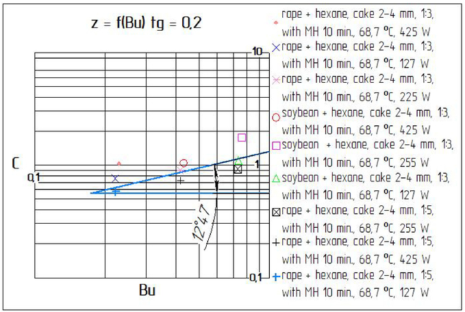 Mathematical modeling of the extraction process of oil