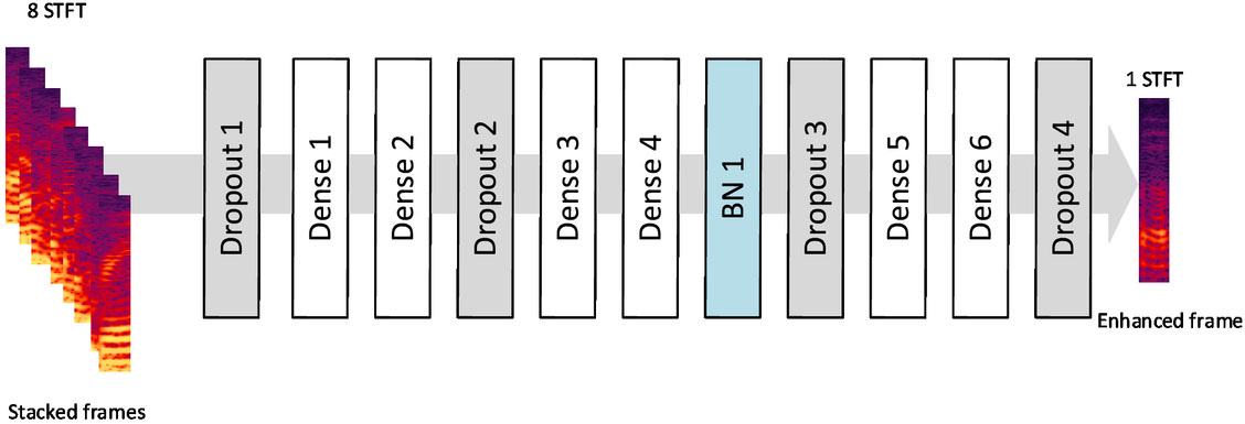 Speech enhancement with stacked frames and deep neural