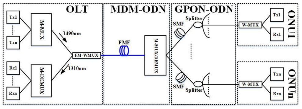Wavelength-insensitive weakly coupled FMFs and components