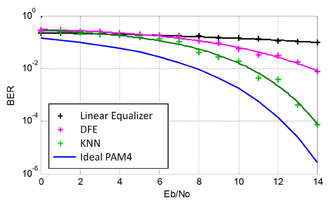 An equalization method based on KNN for GPON with PAM4
