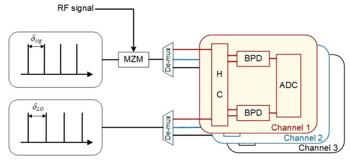Photonics channelization spectrum stitching technique in a