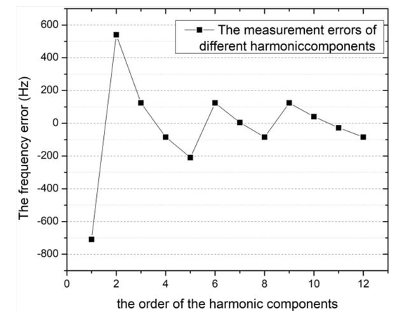 A high-precision frequency estimation method based on harmonic