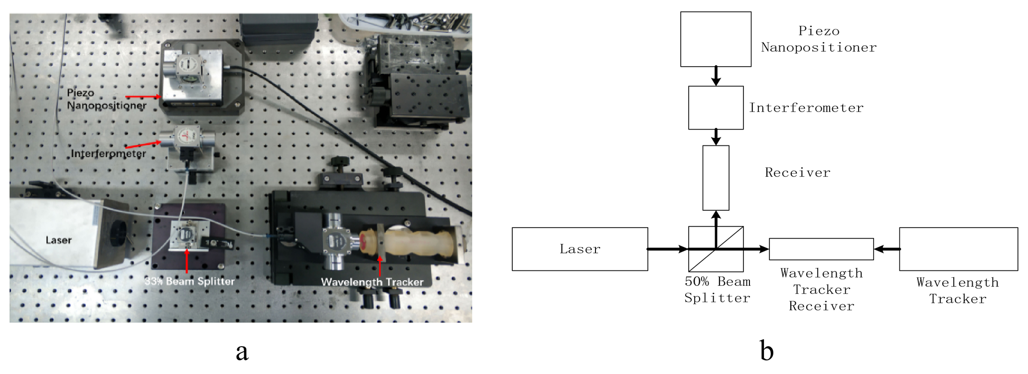 Automatic real time compensation of wavelength of heterodyne ...