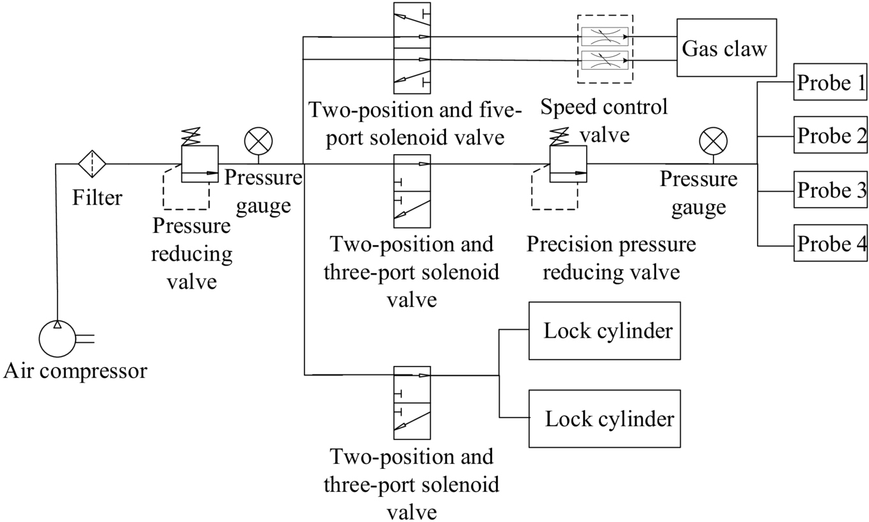 The internal air gap measurement equipment for dynamic