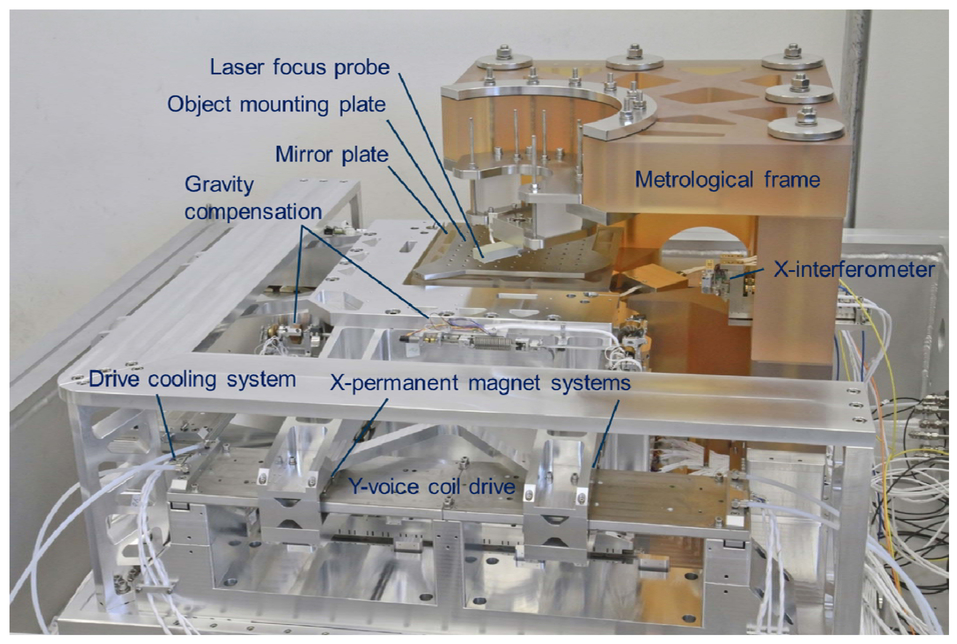 Scale spanning subnanometer metrology up to ten decades