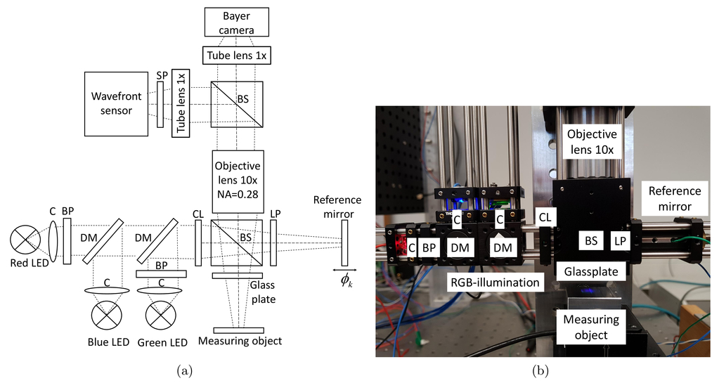 Double pulse LED illumination for phase detection in RGB-interferometry