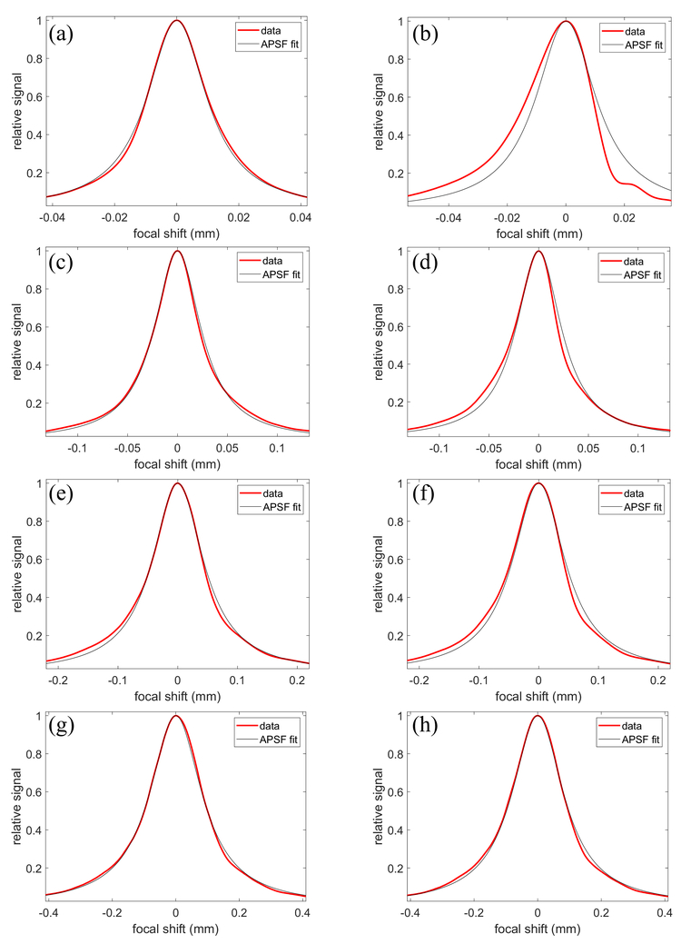 The use of parabolic mirrors in combined low-coherence and