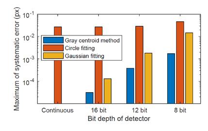 Analysis of sub-pixel laser spot detection in laser