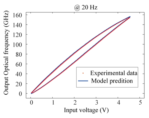 Suppression of nonlinear optical frequency sweeping in frequency