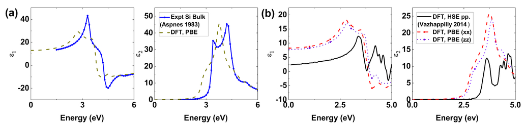 Supplementing rigorous electromagnetic modeling with atomistic