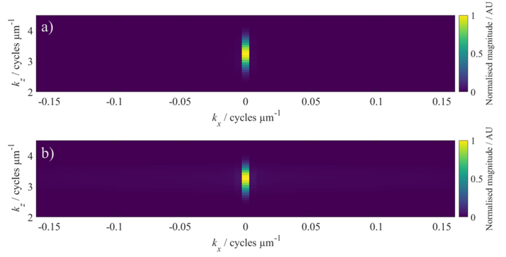 Modelling of coherence scanning interferometry for complex