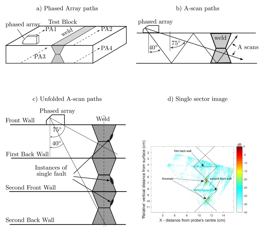 Robust principal component analysis of ultrasonic sectorial