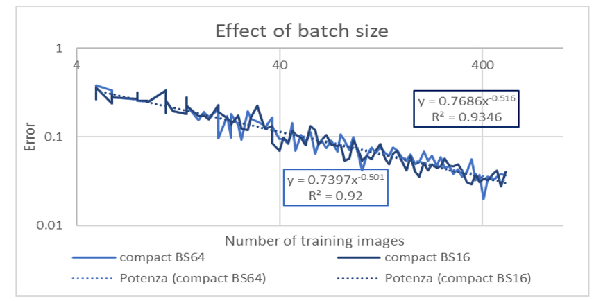 Power law scaling of test error versus number of training