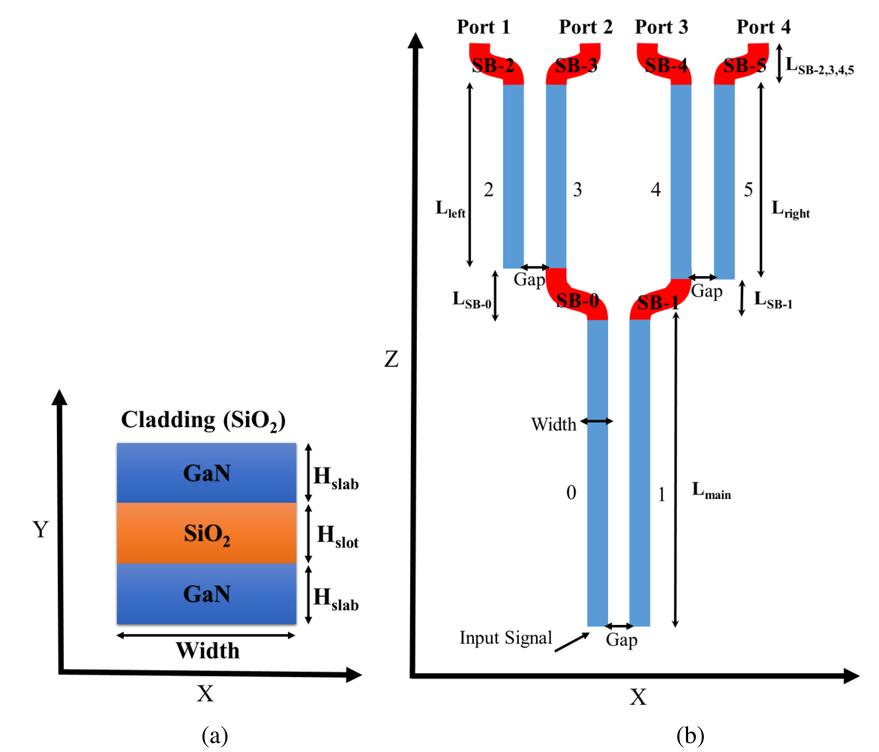 1x4 VLC wavelength demultiplexer based on multislot waveguide structures