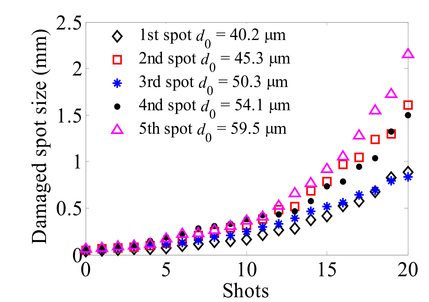Numerical investigation of growth model for laser-induced damage in