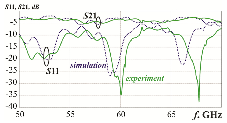Experimental and numerical study of electromagnetic