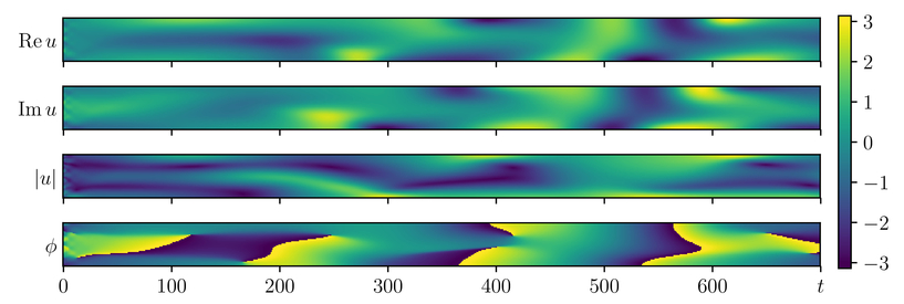 Estimating of the inertial manifold dimension for a chaotic