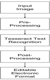 Tesseract Table Detection
